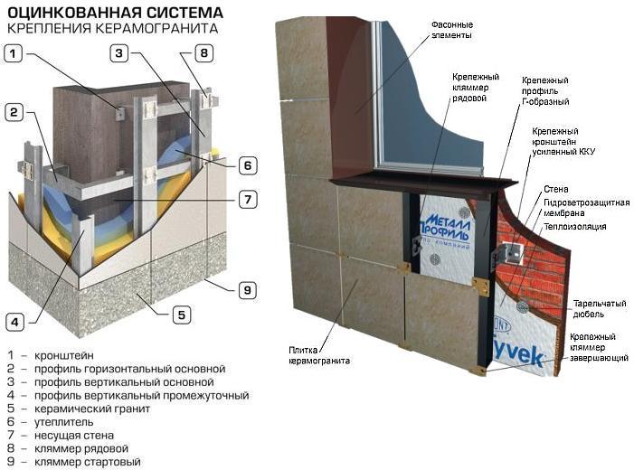 Монтаж вентилируемых фасадов - схема